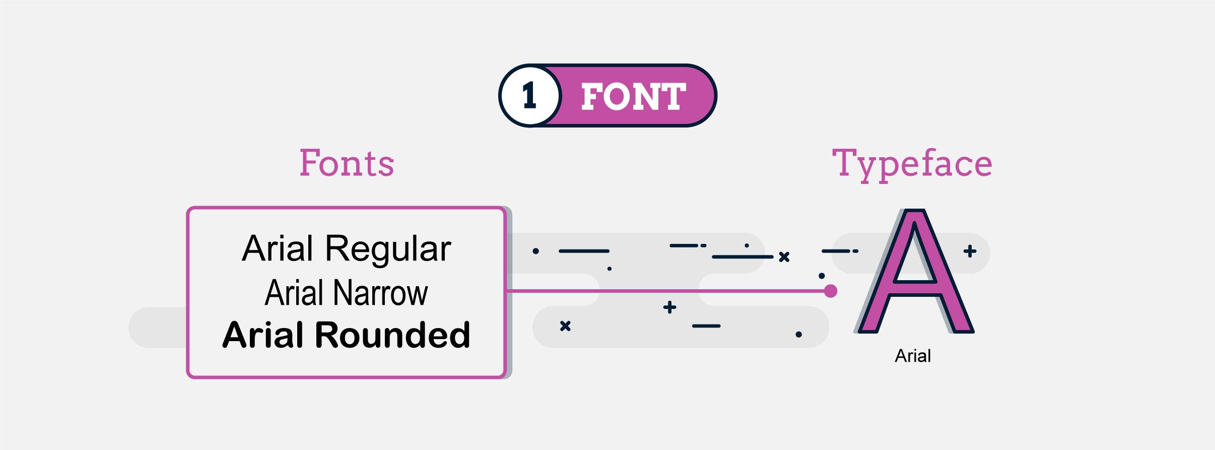 Design terms - font
